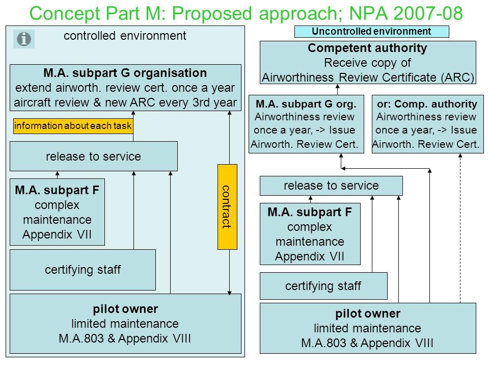 """NPA 2007-08 til EASA Part-M Tillater bruk av """"Baseline"""" eller """"Generic"""" Maintenance Programmes. –S/NLF Vedlikeholdshåndbok for seilfly kan oppfattes s"""