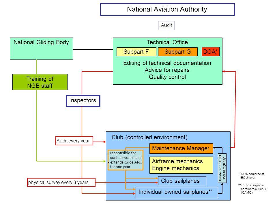 Continuing Airworthiness Management Organisation for Seilfly innenfor S/NLF Vi planlegger en CAMO for seilfly drevet av NLF eller S/NLF. –Denne modell
