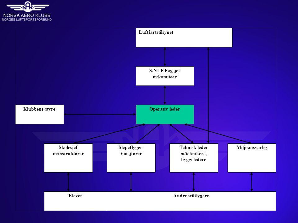 Kvalifikasjoner Operative leder (OL) foreslås av klubbens styre, kurses og godkjennes av S/NLF/NAK sentralt.