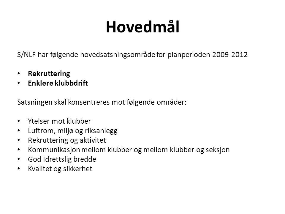 Hovedmål S/NLF har følgende hovedsatsningsområde for planperioden 2009-2012 Rekruttering Enklere klubbdrift Satsningen skal konsentreres mot følgende