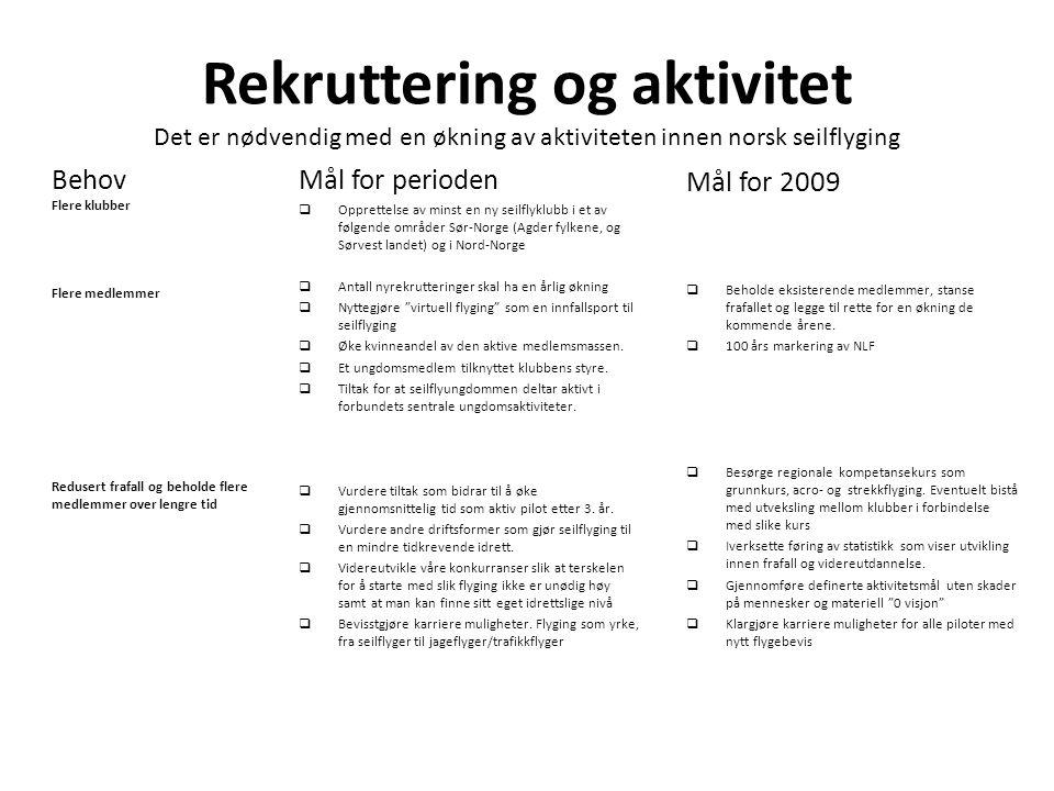 Rekruttering og aktivitet Det er nødvendig med en økning av aktiviteten innen norsk seilflyging Mål for perioden  Opprettelse av minst en ny seilflyk