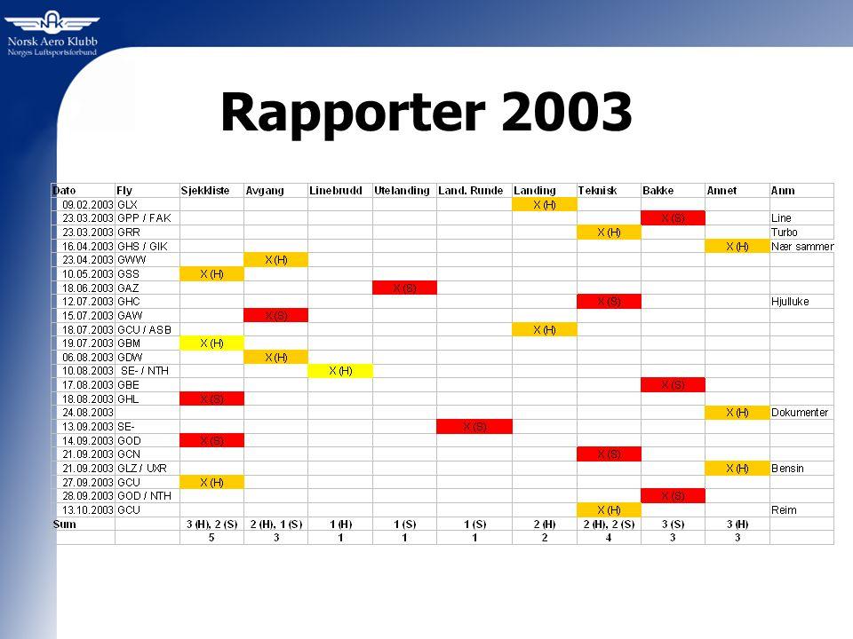 Oppsummert 2003 11Hendelser 2 Hendelser av alvorlig art 10 Skader Totalt 23 rapporter