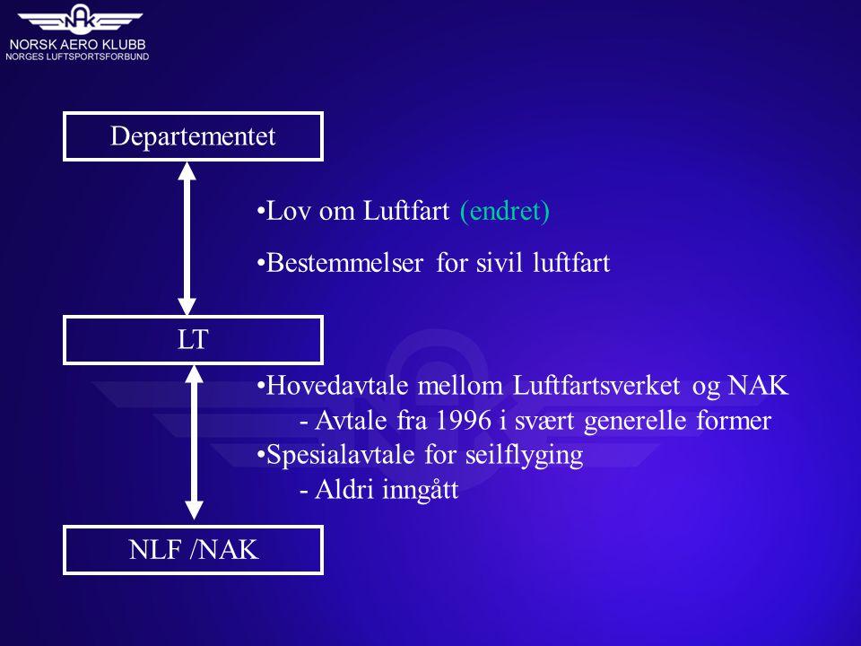 Departementet LT NLF /NAK Lov om Luftfart (endret) Bestemmelser for sivil luftfart Hovedavtale mellom Luftfartsverket og NAK - Avtale fra 1996 i svært generelle former Spesialavtale for seilflyging - Aldri inngått
