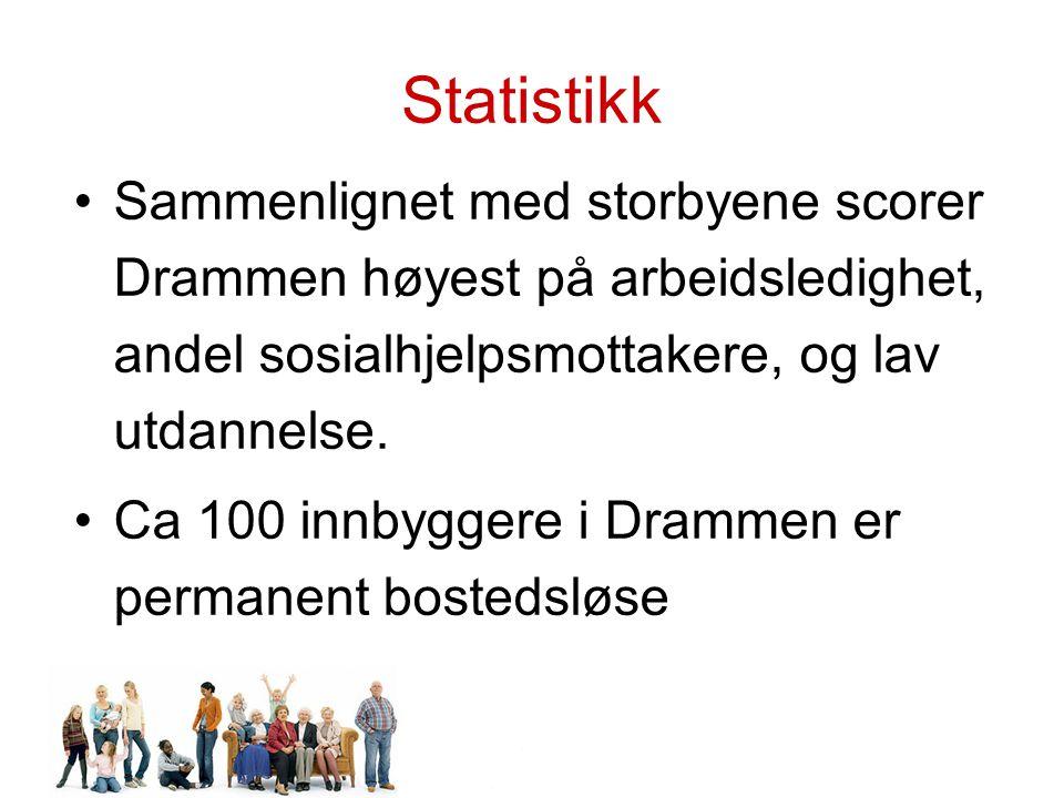 Statistikk Sammenlignet med storbyene scorer Drammen høyest på arbeidsledighet, andel sosialhjelpsmottakere, og lav utdannelse.