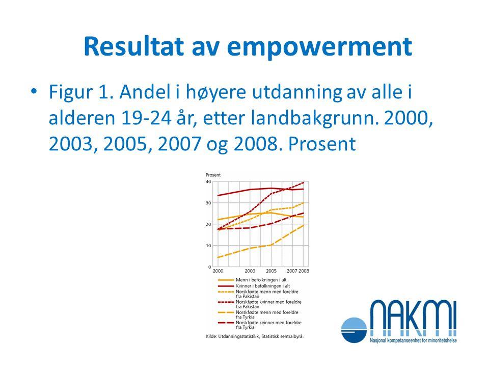 Resultat av empowerment Figur 1. Andel i høyere utdanning av alle i alderen 19-24 år, etter landbakgrunn. 2000, 2003, 2005, 2007 og 2008. Prosent