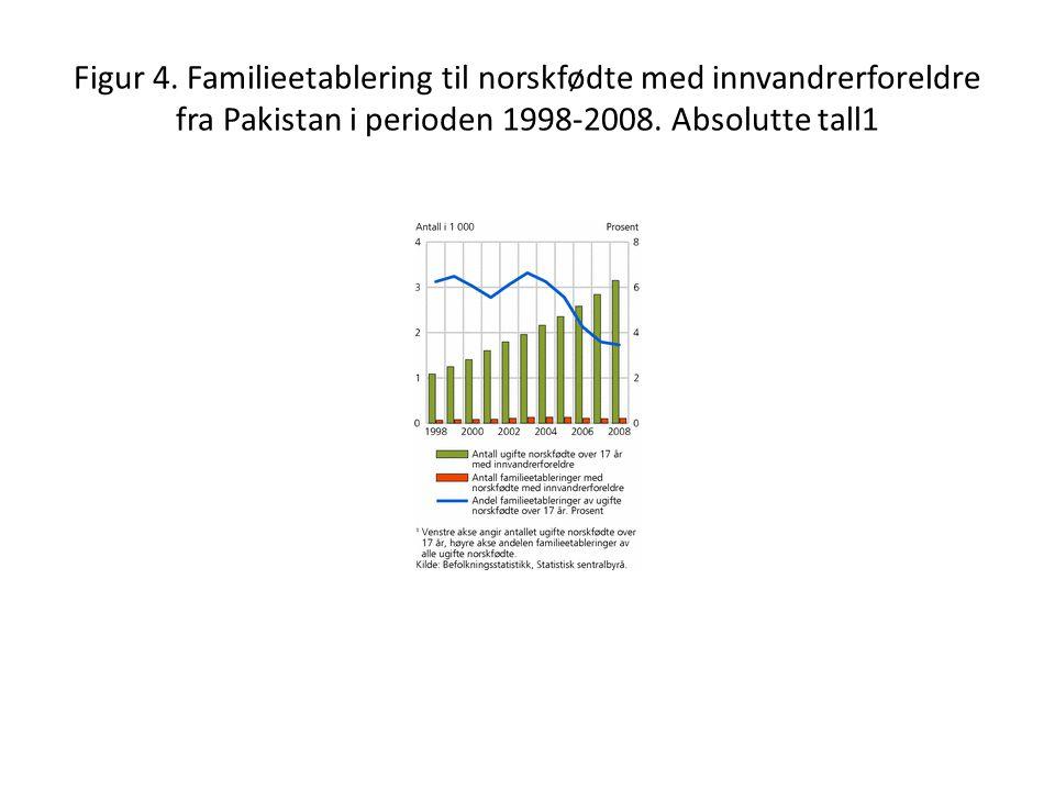 Figur 4. Familieetablering til norskfødte med innvandrerforeldre fra Pakistan i perioden 1998-2008.