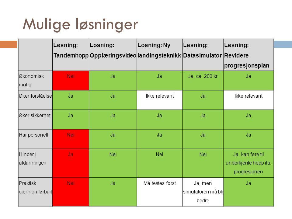 Mulige løsninger Løsning: Tandemhopp Løsning: Opplæringsvideo Løsning: Ny landingsteknikk Løsning: Datasimulator Løsning: Revidere progresjonsplan Økonomisk mulig NeiJa Ja, ca.