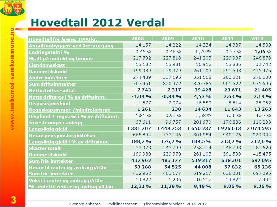 www.innherred-samkommune.no Økonomienheten – Utviklingsstaben – Økonomiplanarbeidet 2014-2017 Hovedtall 2012 Verdal 3 Hovedtall for årene, 1000 kr.