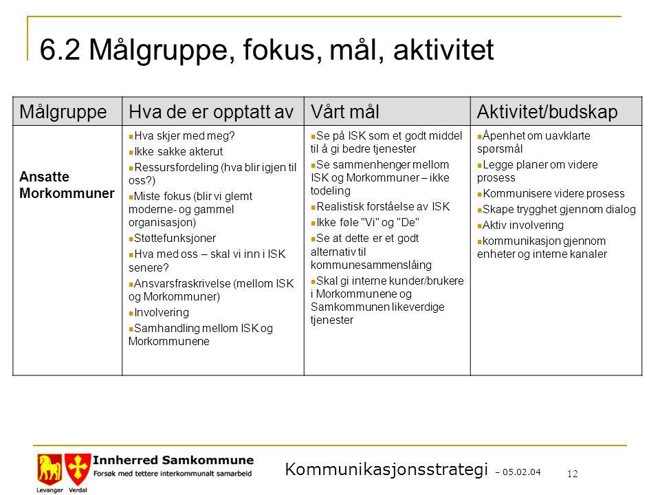 Kommunikasjonsstrategi – 05.02.04 12 6.2 Målgruppe, fokus, mål, aktivitet MålgruppeHva de er opptatt avVårt målAktivitet/budskap Ansatte Morkommuner Hva skjer med meg.