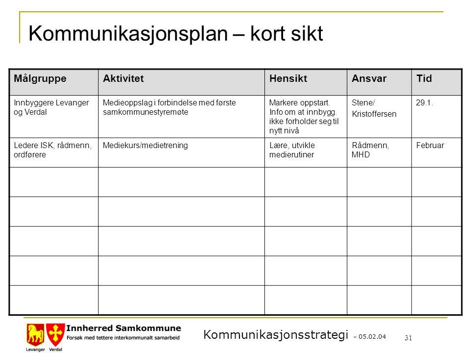 Kommunikasjonsstrategi – 05.02.04 31 Kommunikasjonsplan – kort sikt MålgruppeAktivitetHensiktAnsvarTid Innbyggere Levanger og Verdal Medieoppslag i forbindelse med første samkommunestyremøte Markere oppstart.