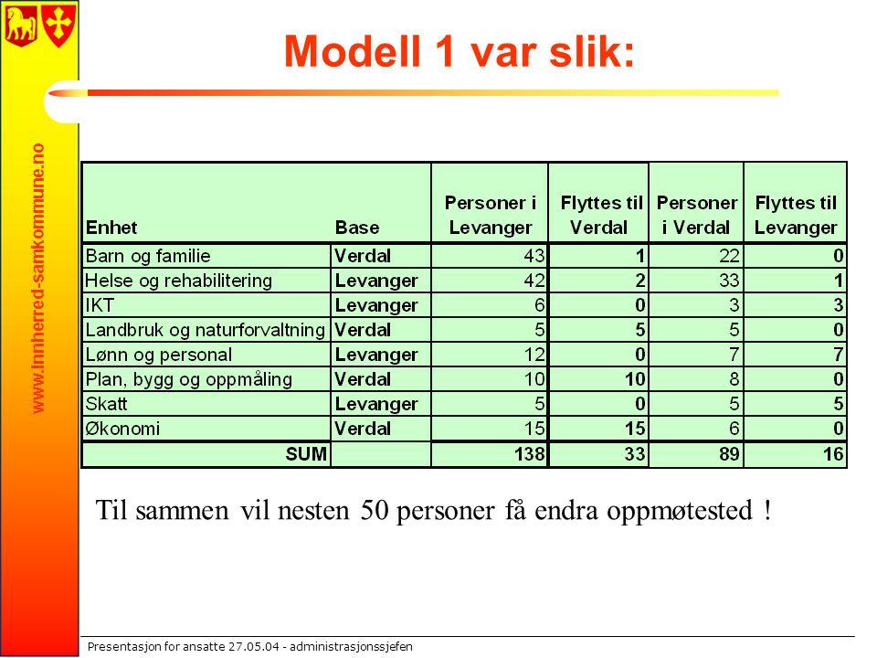 www.innherred-samkommune.no Presentasjon for ansatte 27.05.04 - administrasjonssjefen Modell 1 var slik: Til sammen vil nesten 50 personer få endra op