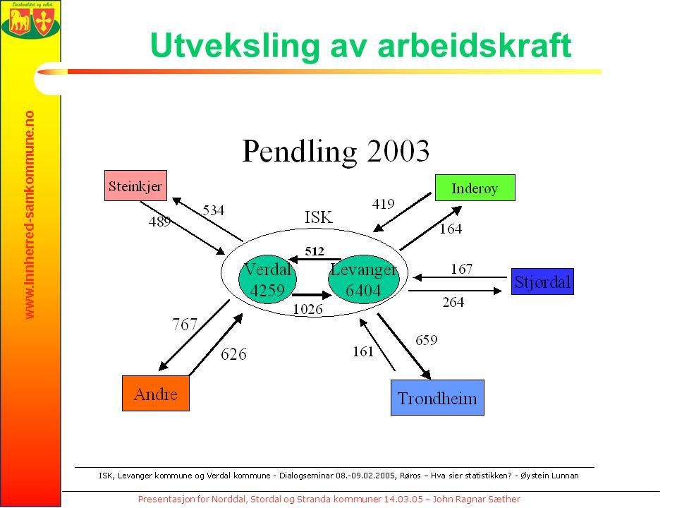 www.innherred-samkommune.no Presentasjon for Norddal, Stordal og Stranda kommuner 14.03.05 – John Ragnar Sæther Utveksling av arbeidskraft
