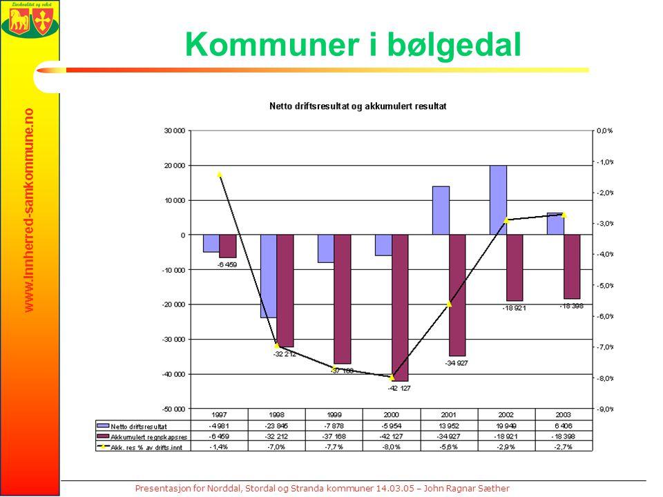 www.innherred-samkommune.no Presentasjon for Norddal, Stordal og Stranda kommuner 14.03.05 – John Ragnar Sæther Kommuner i bølgedal