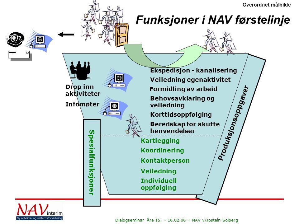 Dialogseminar Åre 15.