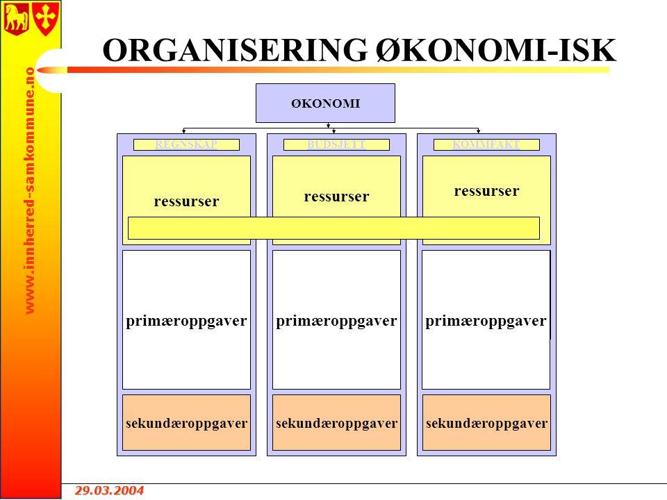 29.03.2004 www.innherred-samkommune.no ORGANISERING ØKONOMI-ISK ØKONOMI BUDSJETT REGNSKAP KOMMFAKT REGNSKAP ressurser primæroppgaver sekundæroppgaver