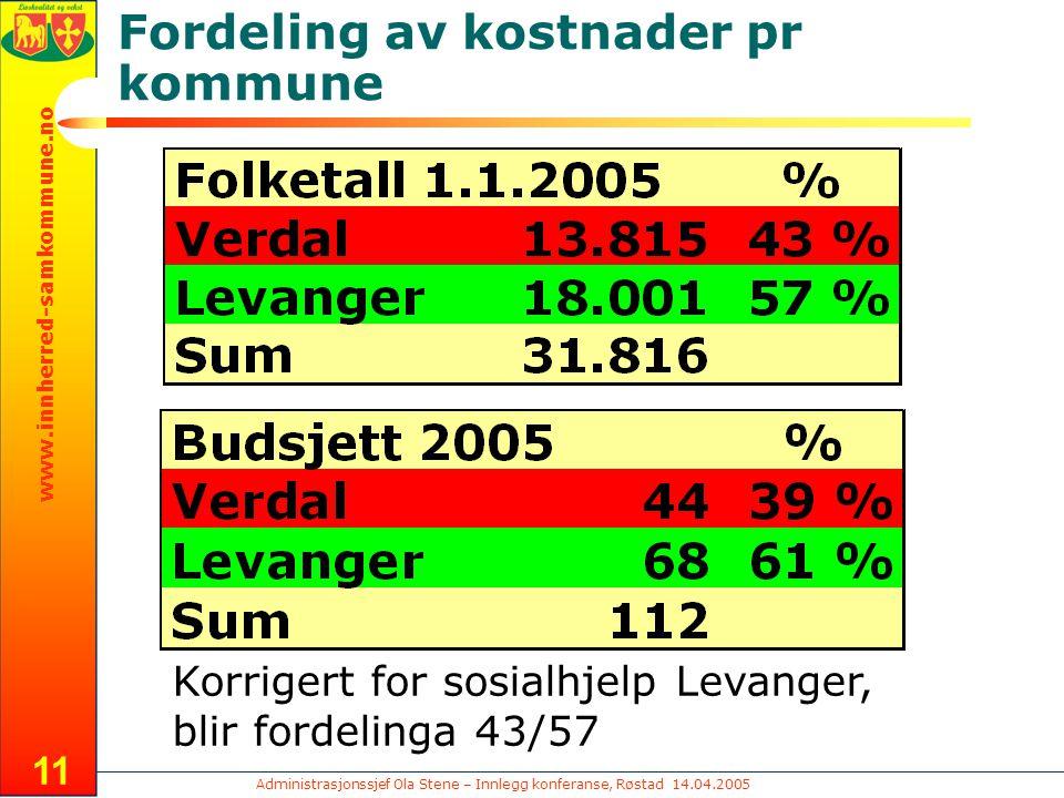 Administrasjonssjef Ola Stene – Innlegg konferanse, Røstad 14.04.2005 www.innherred-samkommune.no 11 Fordeling av kostnader pr kommune Korrigert for sosialhjelp Levanger, blir fordelinga 43/57