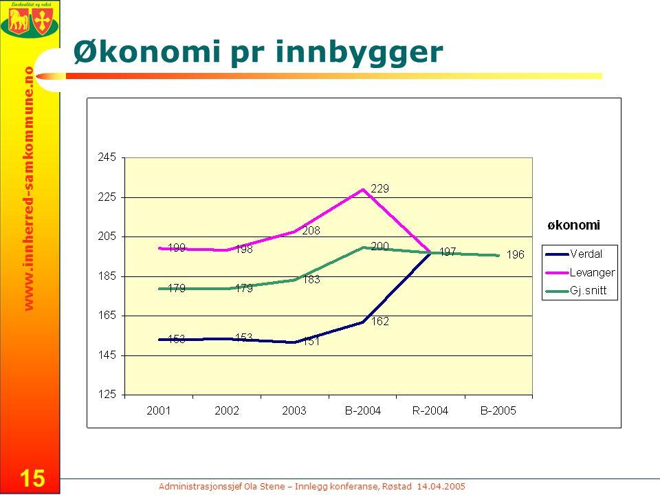 Administrasjonssjef Ola Stene – Innlegg konferanse, Røstad 14.04.2005 www.innherred-samkommune.no 15 Økonomi pr innbygger