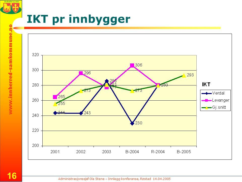 Administrasjonssjef Ola Stene – Innlegg konferanse, Røstad 14.04.2005 www.innherred-samkommune.no 16 IKT pr innbygger