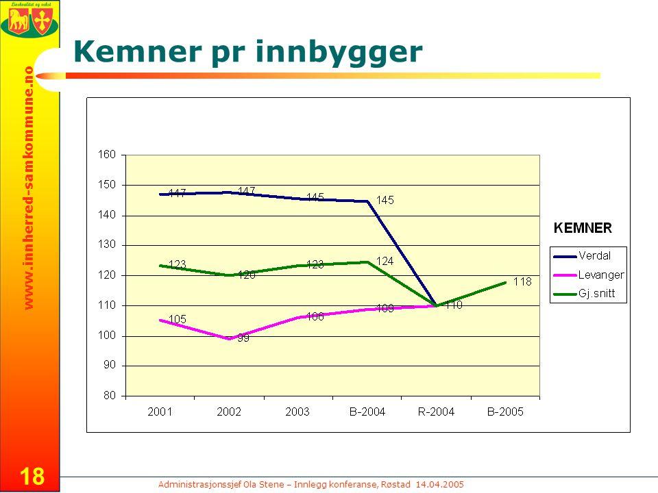 Administrasjonssjef Ola Stene – Innlegg konferanse, Røstad 14.04.2005 www.innherred-samkommune.no 18 Kemner pr innbygger