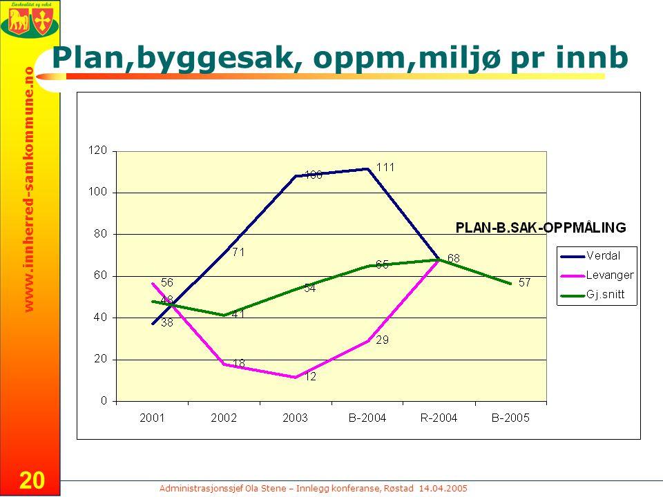 Administrasjonssjef Ola Stene – Innlegg konferanse, Røstad 14.04.2005 www.innherred-samkommune.no 20 Plan,byggesak, oppm,miljø pr innb
