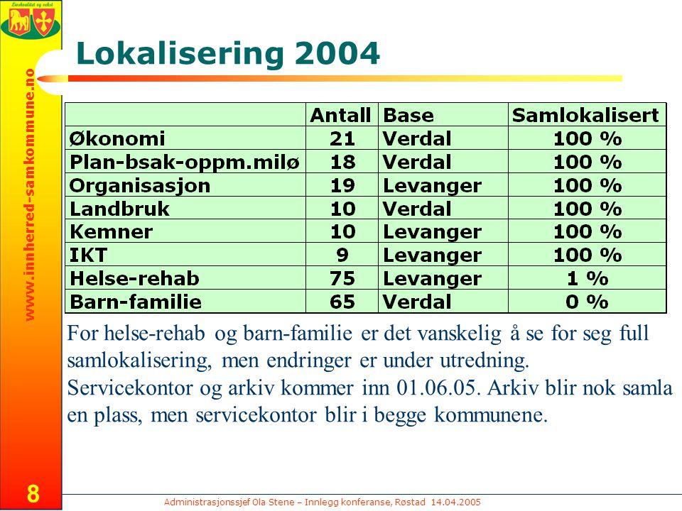 Administrasjonssjef Ola Stene – Innlegg konferanse, Røstad 14.04.2005 www.innherred-samkommune.no 8 Lokalisering 2004 For helse-rehab og barn-familie er det vanskelig å se for seg full samlokalisering, men endringer er under utredning.