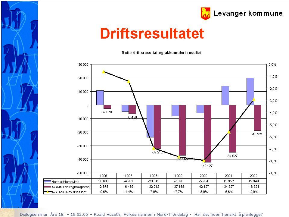 Dialogseminar Åre 15. – 16.02.06 – Roald Huseth, Fylkesmannen i Nord-Trøndelag - Har det noen hensikt å planlegge?