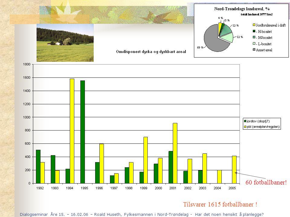 Dialogseminar Åre 15. – 16.02.06 – Roald Huseth, Fylkesmannen i Nord-Trøndelag - Har det noen hensikt å planlegge? Tilsvarer 1615 fotballbaner ! 60 fo