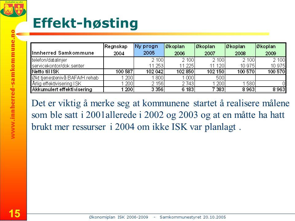 www.innherred-samkommune.no Økonomiplan ISK 2006-2009 - Samkommunestyret 20.10.2005 15 Effekt-høsting Det er viktig å merke seg at kommunene startet å realisere målene som ble satt i 2001allerede i 2002 og 2003 og at en måtte ha hatt brukt mer ressurser i 2004 om ikke ISK var planlagt.