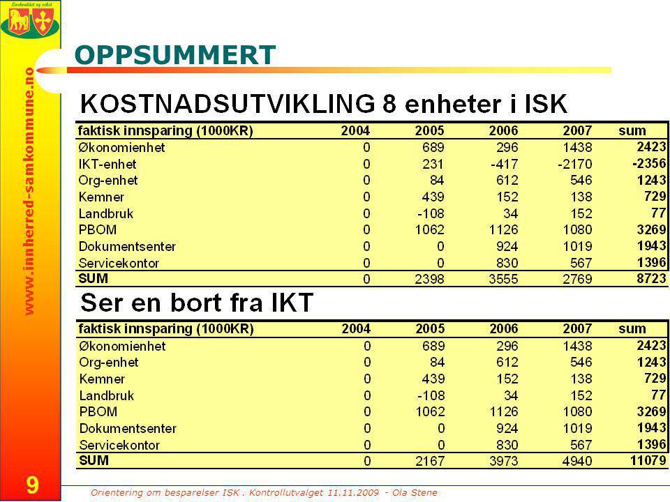 Orientering om besparelser ISK. Kontrollutvalget 11.11.2009 - Ola Stene www.innherred-samkommune.no 9 OPPSUMMERT