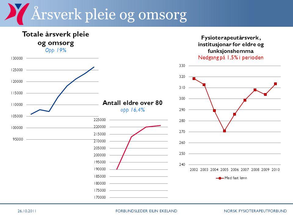 NORSK FYSIOTERAPEUTFORBUND Årsverk pleie og omsorg FORBUNDSLEDER EILIN EKELAND26.10.2011