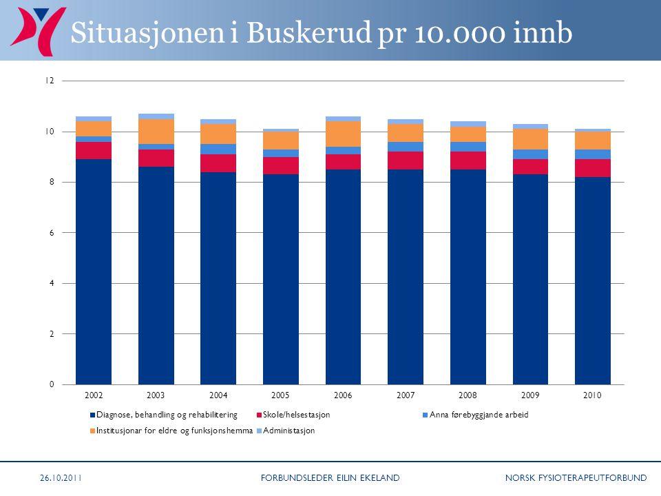 NORSK FYSIOTERAPEUTFORBUND Situasjonen i Buskerud pr 10.000 innb 26.10.2011FORBUNDSLEDER EILIN EKELAND