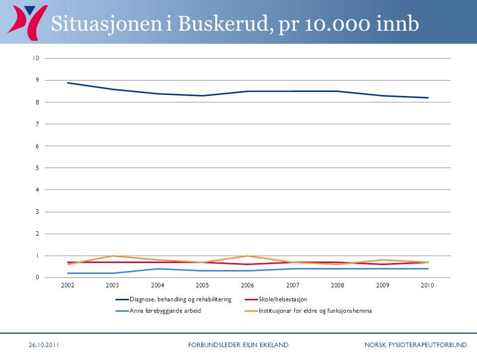 NORSK FYSIOTERAPEUTFORBUND Situasjonen i Buskerud, pr 10.000 innb 26.10.2011FORBUNDSLEDER EILIN EKELAND