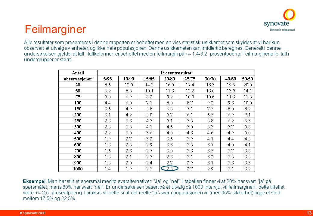 © Synovate 2008 12.00 8.70 5.48 4.63 8.24 5.73 5.27 10.7012.200.50 3.41 13 Feilmarginer Alle resultater som presenteres i denne rapporten er beheftet