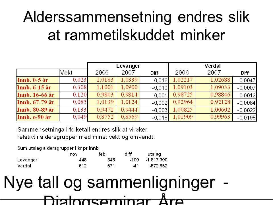 Nye tall og sammenligninger - Dialogseminar, Åre, 13.03.2007 - Øystein Lunnan Alderssammensetning endres slik at rammetilskuddet minker