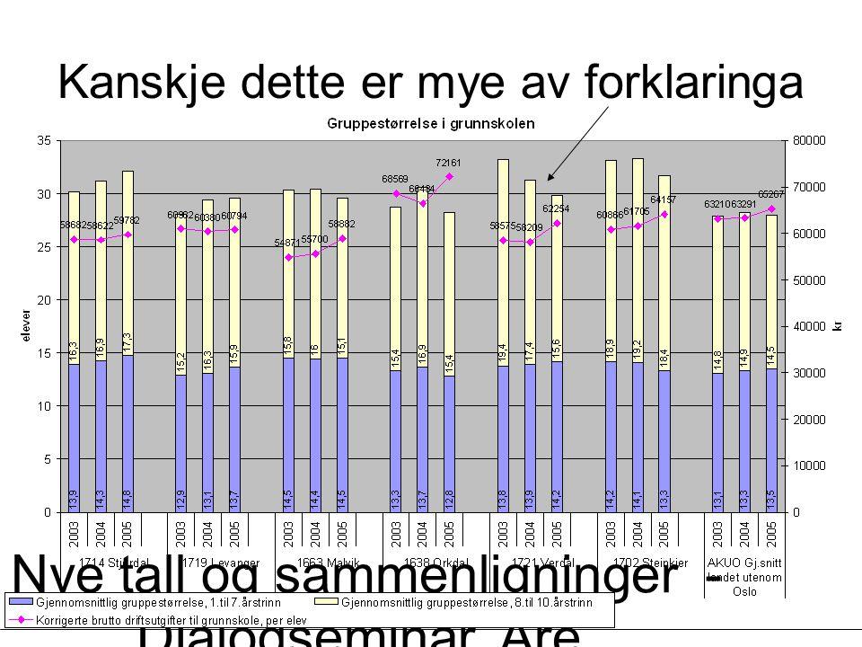 Nye tall og sammenligninger - Dialogseminar, Åre, 13.03.2007 - Øystein Lunnan Kanskje dette er mye av forklaringa