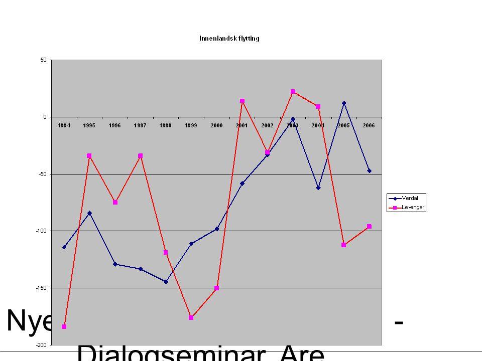 Kommuner med størst % vis vekst i 2006
