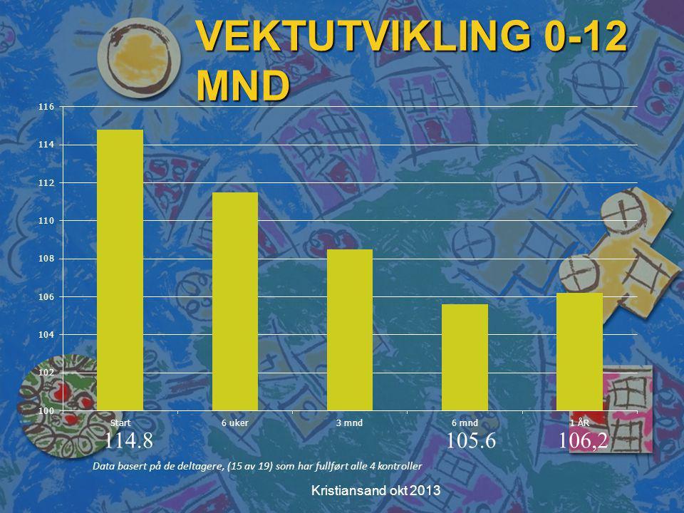 VEKTUTVIKLING 0-12 MND Data basert på de deltagere, (15 av 19) som har fullført alle 4 kontroller 114.8105.6106,2 Kristiansand okt 2013