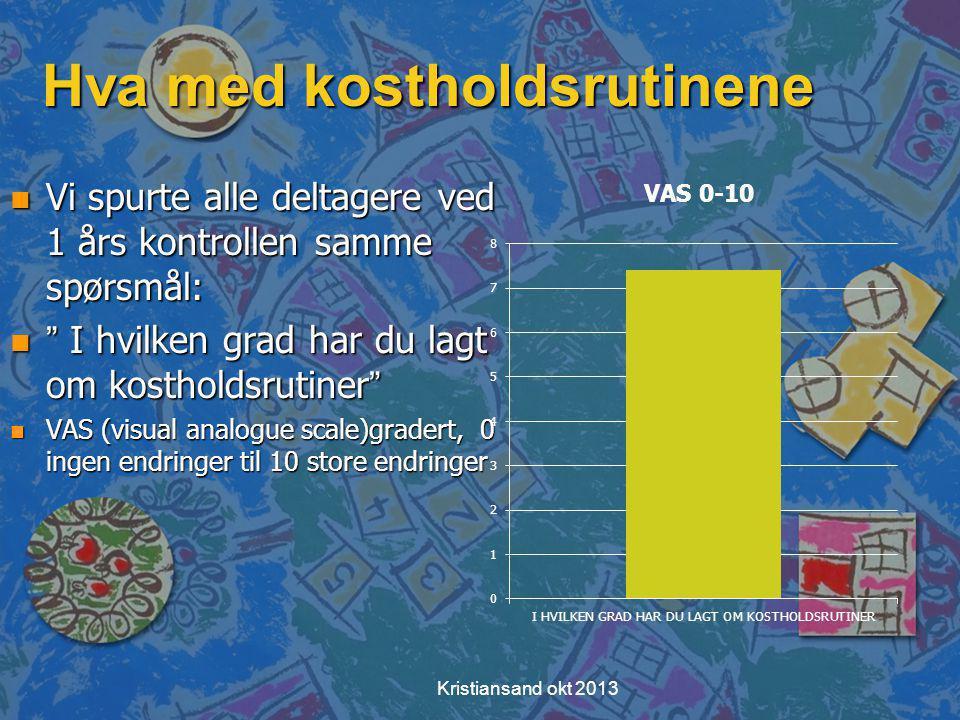 Hva med kostholdsrutinene n Vi spurte alle deltagere ved 1 års kontrollen samme spørsmål: n I hvilken grad har du lagt om kostholdsrutiner n VAS (visual analogue scale)gradert, 0 ingen endringer til 10 store endringer Kristiansand okt 2013