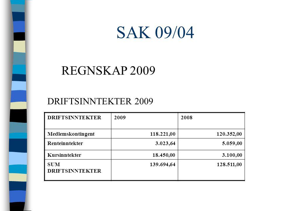 SAK 09/04 DRIFTSINNTEKTER20092008 Medlemskontingent118.221,00 120.352,00 Renteinntekter3.023,64 5.059,00 Kursinntekter18.450,00 3.100,00 SUM DRIFTSINNTEKTER 139.694,64 128.511,00 DRIFTSINNTEKTER 2009 REGNSKAP 2009