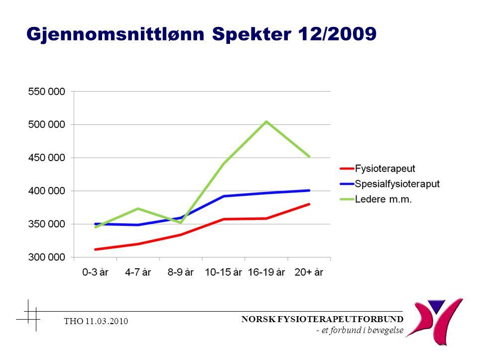 NORSK FYSIOTERAPEUTFORBUND - et forbund i bevegelse THO 11.03.2010 Gjennomsnittlønn Spekter 12/2009