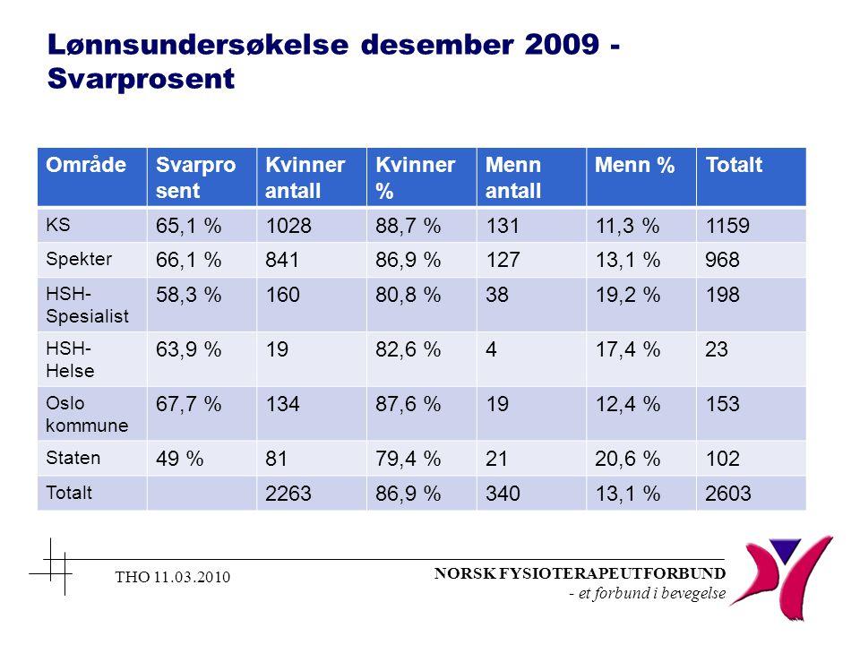 NORSK FYSIOTERAPEUTFORBUND - et forbund i bevegelse Lønnsundersøkelse desember 2009 - Svarprosent OmrådeSvarpro sent Kvinner antall Kvinner % Menn antall Menn %Totalt KS 65,1 %102888,7 %13111,3 %1159 Spekter 66,1 %84186,9 %12713,1 %968 HSH- Spesialist 58,3 %16080,8 %3819,2 %198 HSH- Helse 63,9 %1982,6 %417,4 %23 Oslo kommune 67,7 %13487,6 %1912,4 %153 Staten 49 %8179,4 %2120,6 %102 Totalt 226386,9 %34013,1 %2603 THO 11.03.2010