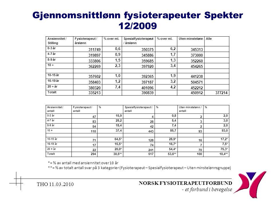 NORSK FYSIOTERAPEUTFORBUND - et forbund i bevegelse THO 11.03.2010 Ansiennitet / Stilling Fysioterapeut / årslønn % over ml. Spesialfysioterapeut / år