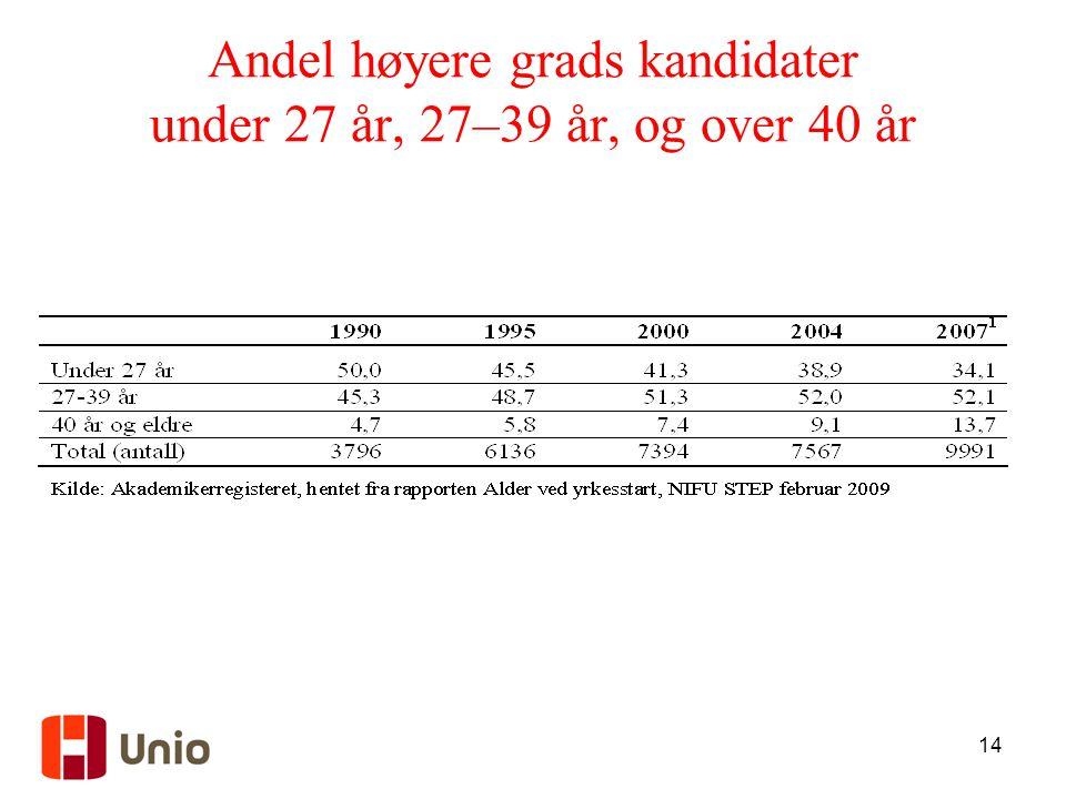 14 Andel høyere grads kandidater under 27 år, 27–39 år, og over 40 år