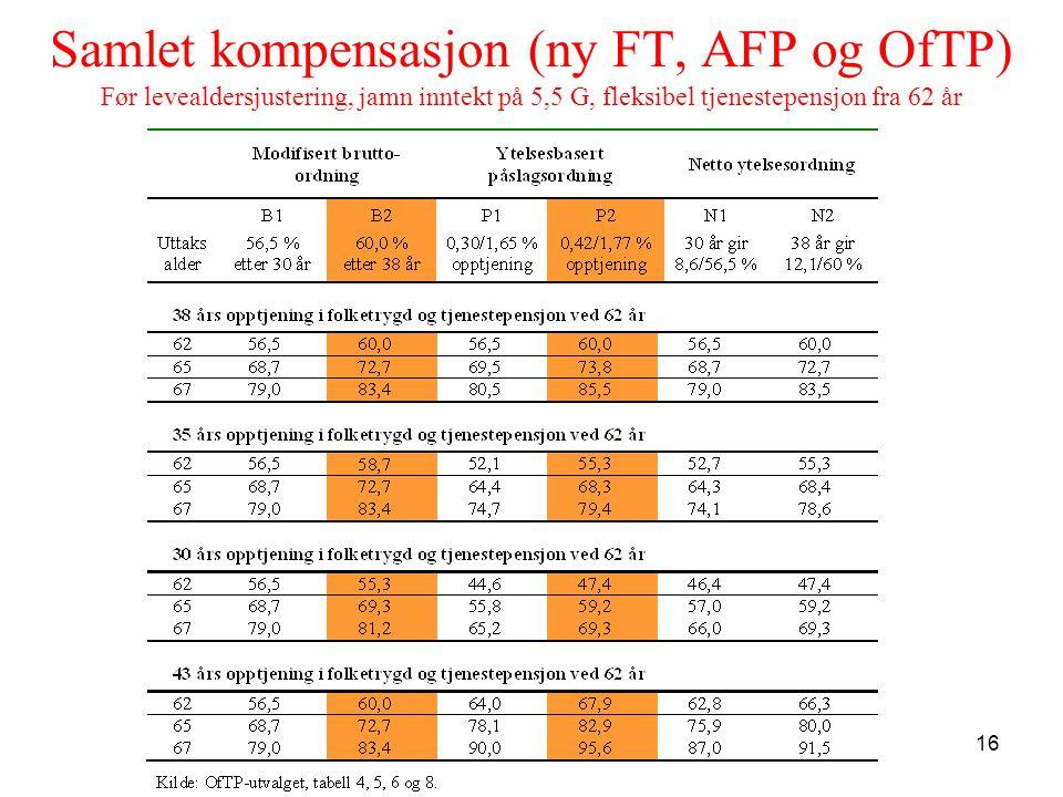 16 Samlet kompensasjon (ny FT, AFP og OfTP) Før levealdersjustering, jamn inntekt på 5,5 G, fleksibel tjenestepensjon fra 62 år