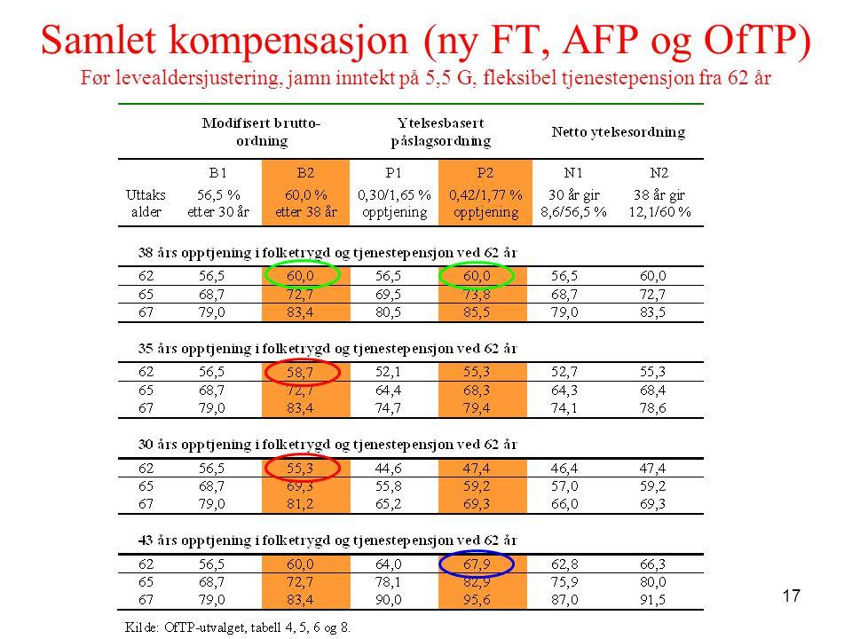 17 Samlet kompensasjon (ny FT, AFP og OfTP) Før levealdersjustering, jamn inntekt på 5,5 G, fleksibel tjenestepensjon fra 62 år