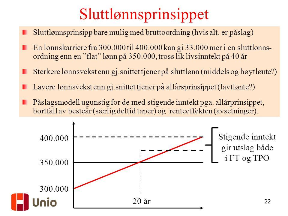 22 Sluttlønnsprinsippet 20 år 350.000 300.000 400.000 Stigende inntekt gir utslag både i FT og TPO Sluttlønnsprinsipp bare mulig med bruttoordning (hv