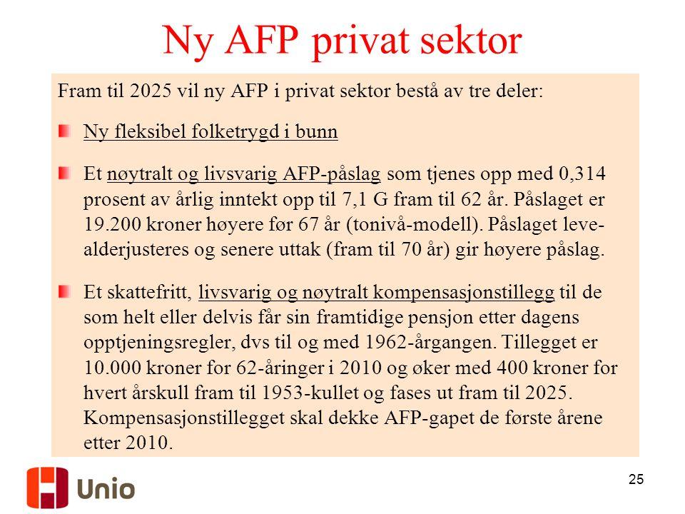 25 Ny AFP privat sektor Fram til 2025 vil ny AFP i privat sektor bestå av tre deler: Ny fleksibel folketrygd i bunn Et nøytralt og livsvarig AFP-påslag som tjenes opp med 0,314 prosent av årlig inntekt opp til 7,1 G fram til 62 år.