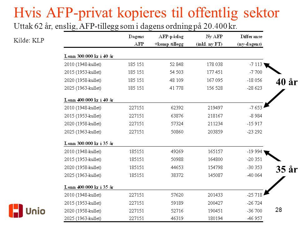 28 Hvis AFP-privat kopieres til offentlig sektor Uttak 62 år, enslig, AFP-tillegg som i dagens ordning på 20.400 kr. Kilde: KLP 40 år 35 år