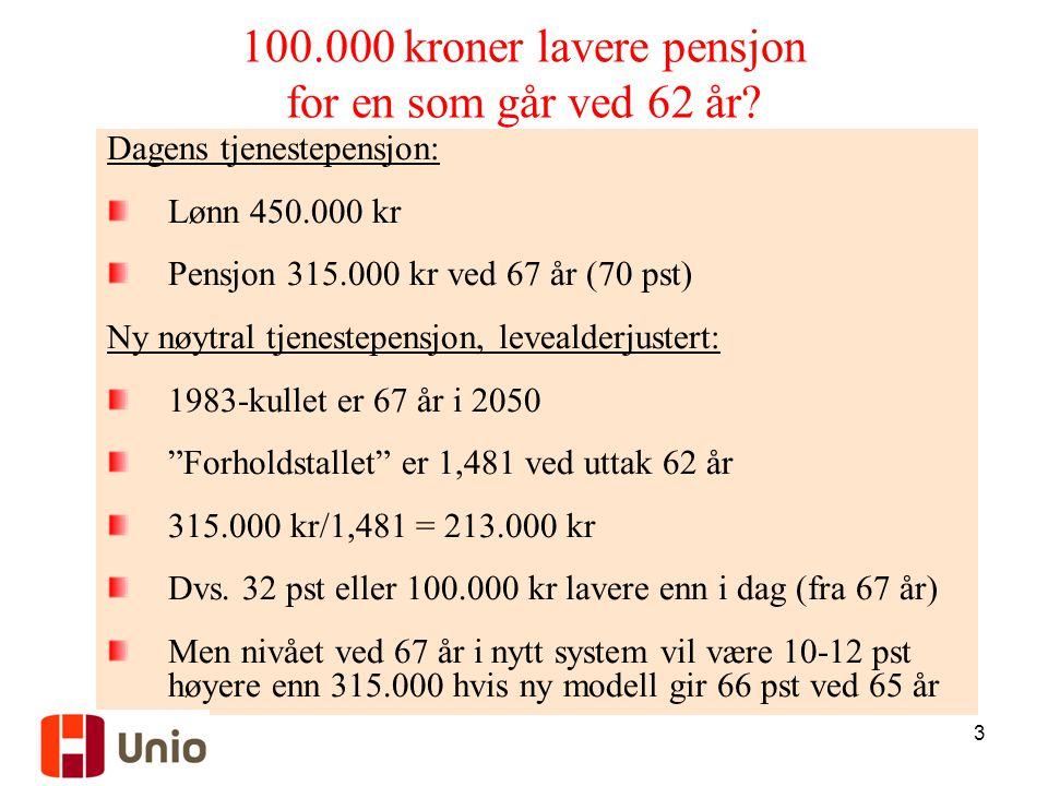 3 100.000 kroner lavere pensjon for en som går ved 62 år? Dagens tjenestepensjon: Lønn 450.000 kr Pensjon 315.000 kr ved 67 år (70 pst) Ny nøytral tje