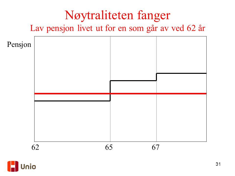 31 Nøytraliteten fanger Lav pensjon livet ut for en som går av ved 62 år 6267 Pensjon 65